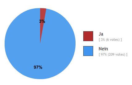 Echtpelz Umfrage Ergebnis